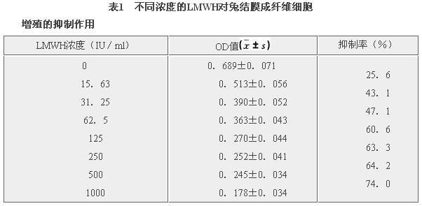 实验结果 3 讨论 mtt比色测定结果显示lmwh对兔成