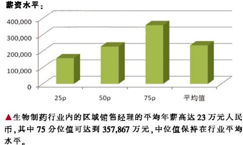 医药代表销售_郑州省医药学院_医药销售经理收入