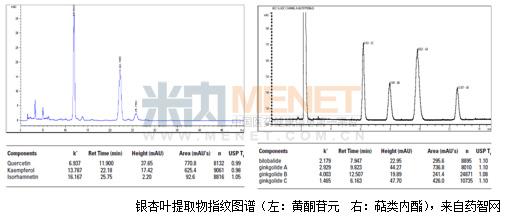 自5月上旬开始,银杏叶药物相关的新闻占据着各大专业网站的头条,随即CFDA一系列关于专项治理以及关于银杏叶药物的补充检验方法等通知的出台使此事件暂时告一段落。然而一波未平一波又起,6月17日CFDA再次发出关于召回市售的小牛血去蛋白提取物注射液事件,一时间关于药物中间产品、生产工艺以及质量的监管成为了大家关注的焦点。